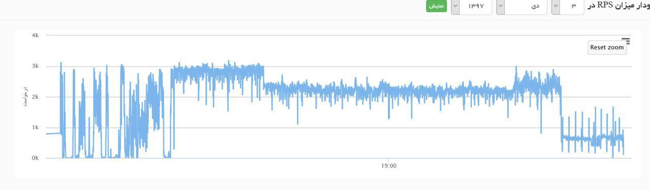نمودار rps در یکی از پروژه های اخیر